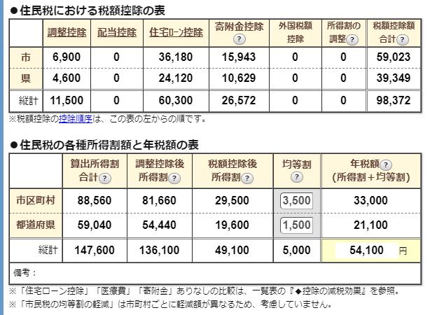 住民税計算ツール抜粋:住民税における税額控除の表