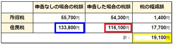 平成27年度住民税の計算例(東京都主税局)