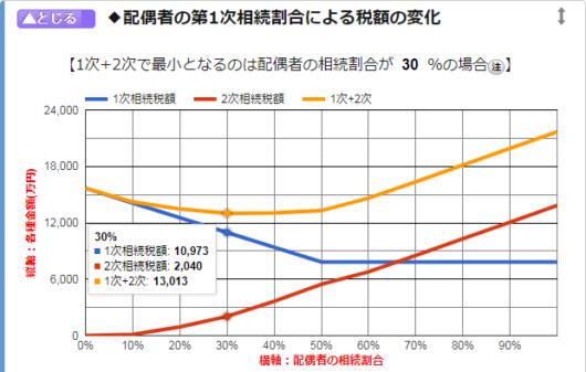 配偶者の第1次相続割合による税額の変化
